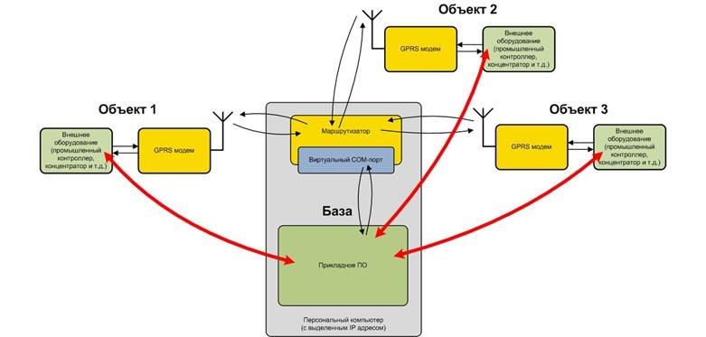 COM портом в качестве базы